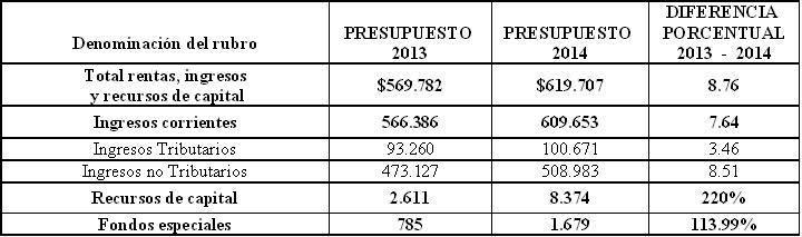 Para el 2014 proyecto de presupuesto del cauca aforado en for Presupuesto para hacer una pileta