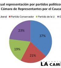 Fuente: Datos tomados de la Registraduría Nacional del Estado civil y de la Misión de Observación Electoral (MOE)   Datos de interés con miras a las elecciones del 9 de marzo.