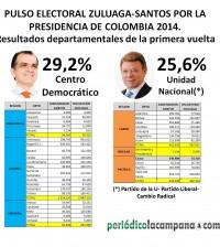 Imagen 2. Pulso electoral.     Elecciones presidenciales, primera vuelta. por Periódico La Campana